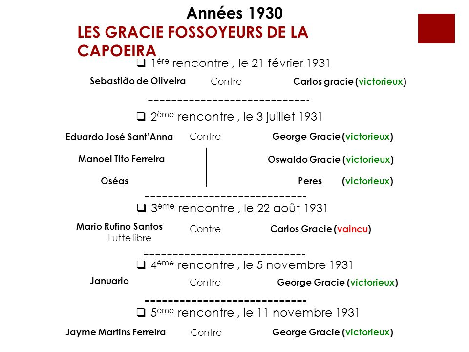 Années 1930 LES GRACIE FOSSOYEURS DE LA CAPOEIRA  1 ère rencontre, le 21 février 1931 Sebastião de Oliveira Contre Carlos gracie (victorieux)  2 ème