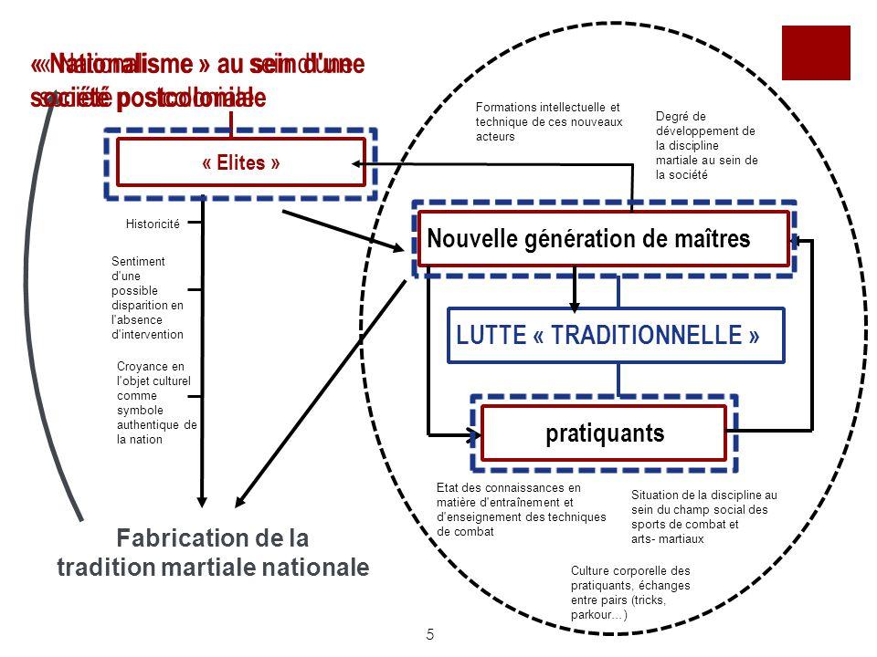 5 « Nationalisme » au sein d'une société postcoloniale Fabrication de la tradition martiale nationale Etat des connaissances en matière d'entraînement