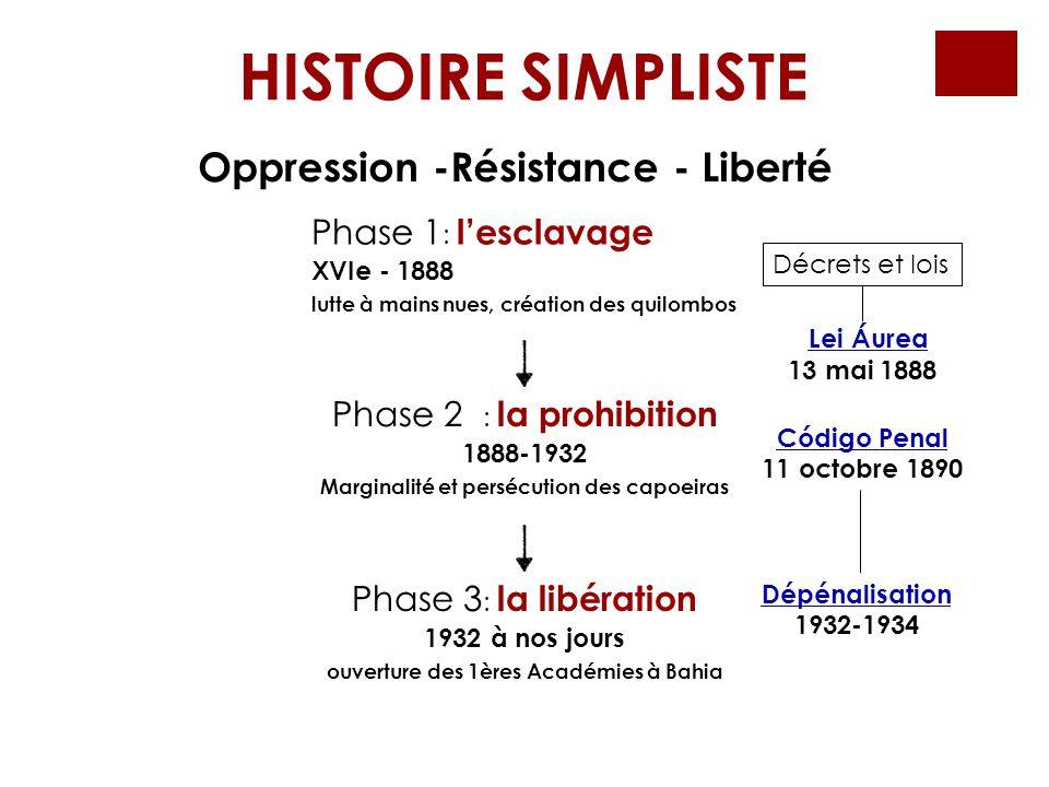 Oppression -Résistance - Liberté Phase 1 : l'esclavage XVIe - 1888 lutte à mains nues, création des quilombos Phase 2 : la prohibition 1888-1932 Margi