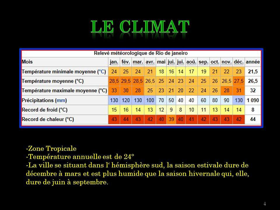 4 -Zone Tropicale -Température annuelle est de 24° -La ville se situant dans l' hémisphère sud, la saison estivale dure de décembre à mars et est plus