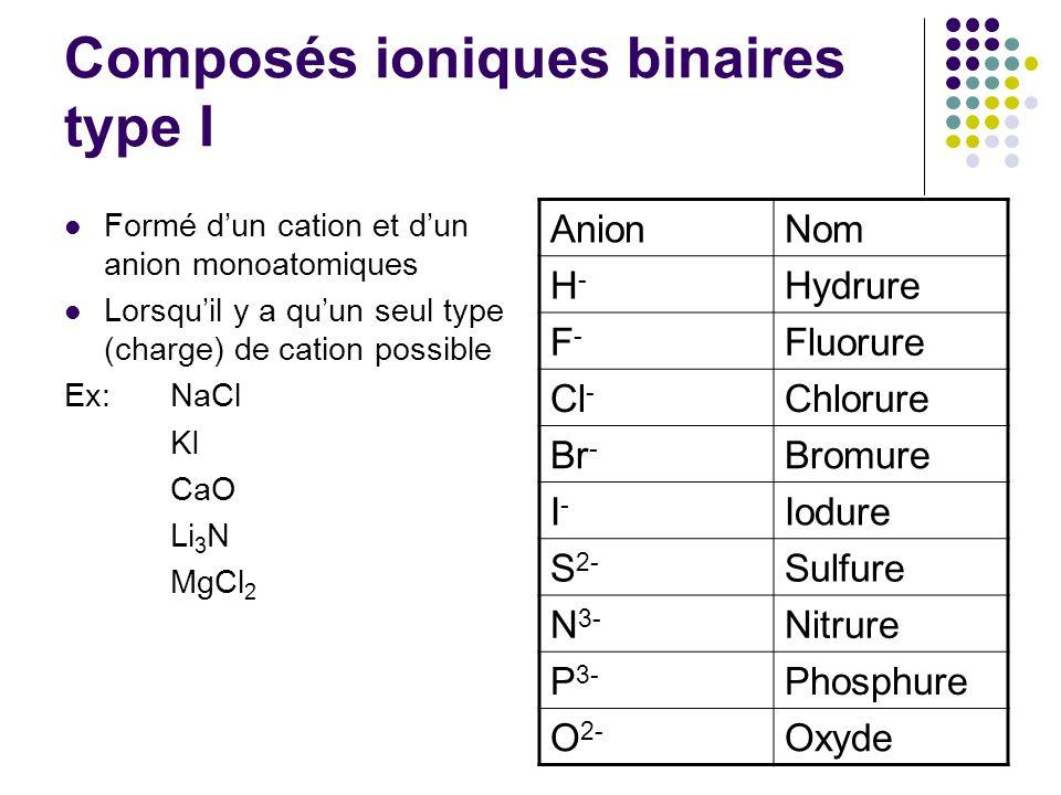 Composés ioniques binaires type I Formé d'un cation et d'un anion monoatomiques Lorsqu'il y a qu'un seul type (charge) de cation possible Ex:NaCl KI CaO Li 3 N MgCl 2 AnionNom H-H- Hydrure F-F- Fluorure Cl - Chlorure Br - Bromure I-I- Iodure S 2- Sulfure N 3- Nitrure P 3- Phosphure O 2- Oxyde