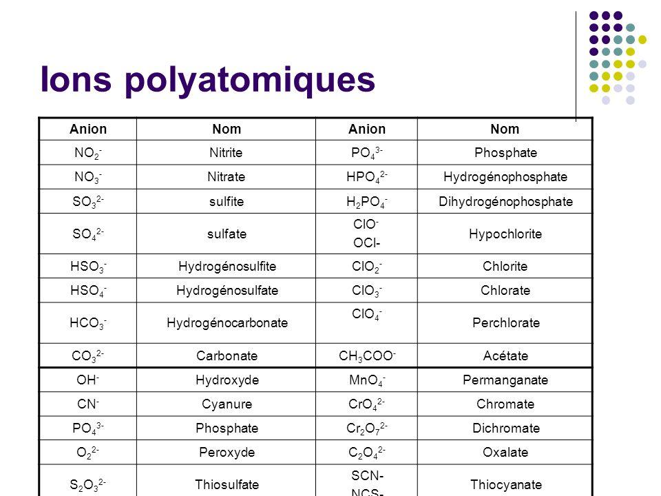 Ions polyatomiques AnionNomAnionNom NO 2 - NitritePO 4 3- Phosphate NO 3 - NitrateHPO 4 2- Hydrogénophosphate SO 3 2- sulfiteH 2 PO 4 - Dihydrogénophosphate SO 4 2- sulfate ClO - OCl- Hypochlorite HSO 3 - HydrogénosulfiteClO 2 - Chlorite HSO 4 - HydrogénosulfateClO 3 - Chlorate HCO 3 - Hydrogénocarbonate ClO 4 - Perchlorate CO 3 2- CarbonateCH 3 COO - Acétate OH - HydroxydeMnO 4 - Permanganate CN - CyanureCrO 4 2- Chromate PO 4 3- PhosphateCr 2 O 7 2- Dichromate O 2 2- PeroxydeC 2 O 4 2- Oxalate S 2 O 3 2- Thiosulfate SCN- NCS- Thiocyanate