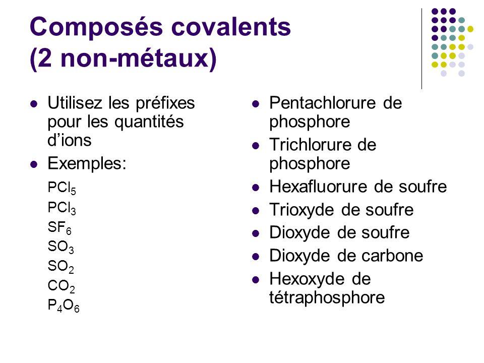 Composés covalents (2 non-métaux) Utilisez les préfixes pour les quantités d'ions Exemples: PCl 5 PCl 3 SF 6 SO 3 SO 2 CO 2 P 4 O 6 Pentachlorure de phosphore Trichlorure de phosphore Hexafluorure de soufre Trioxyde de soufre Dioxyde de soufre Dioxyde de carbone Hexoxyde de tétraphosphore