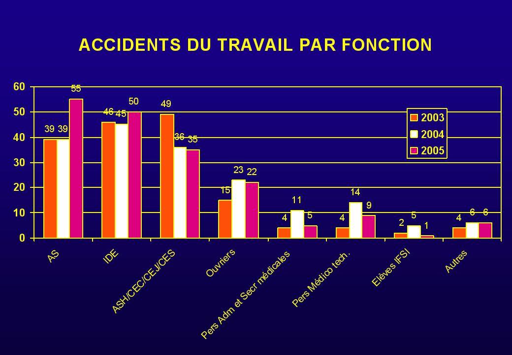 AT PAR FONCTION 200 5 RAPPORTE AU NOMBRE D 'AGENTS PAR CATEGORIE PROFESSIONNELLE : - AS 55 AT SOIT 12.5 % des AS - ASH 35 AT SOIT 12 % des ASH ont eu 1 AT - SERVICES TECHNIQUES 22 AT SOIT 10 % - IDE 50 AT SOIT 7 % des IDE - PERSONNEL ADMINISTRATIF 5 AT SOIT 7 % - PERSONNEL MEDICOTECHN.