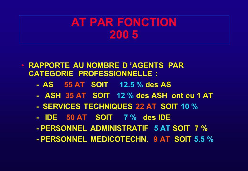 AT PAR FONCTION 200 5 RAPPORTE AU NOMBRE D 'AGENTS PAR CATEGORIE PROFESSIONNELLE : - AS 55 AT SOIT 12.5 % des AS - ASH 35 AT SOIT 12 % des ASH ont eu