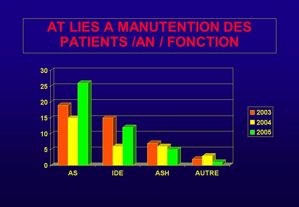 AT LIES A LA MANUTENTION 2005 44 AT DONT 35 AVEC ARRET ( 583 J ) EN MOYENNE 17 J D 'ARRET PAR AT avec arrêt EN FONCTION DES SITES : - MONTIMARAN 23AT - PSYCHIATRIE 6 AT - ESPACE PERREAL 15 AT - IFSI 0 AT