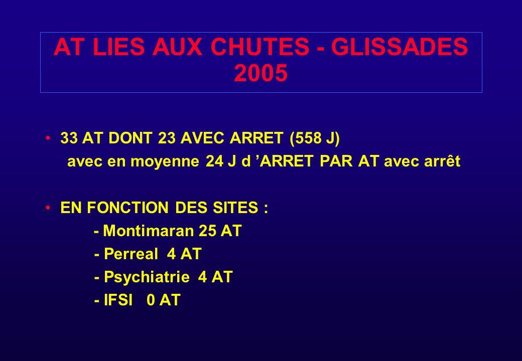 AT LIES AUX CHUTES - GLISSADES 2005 33 AT DONT 23 AVEC ARRET (558 J) avec en moyenne 24 J d 'ARRET PAR AT avec arrêt EN FONCTION DES SITES : - Montima