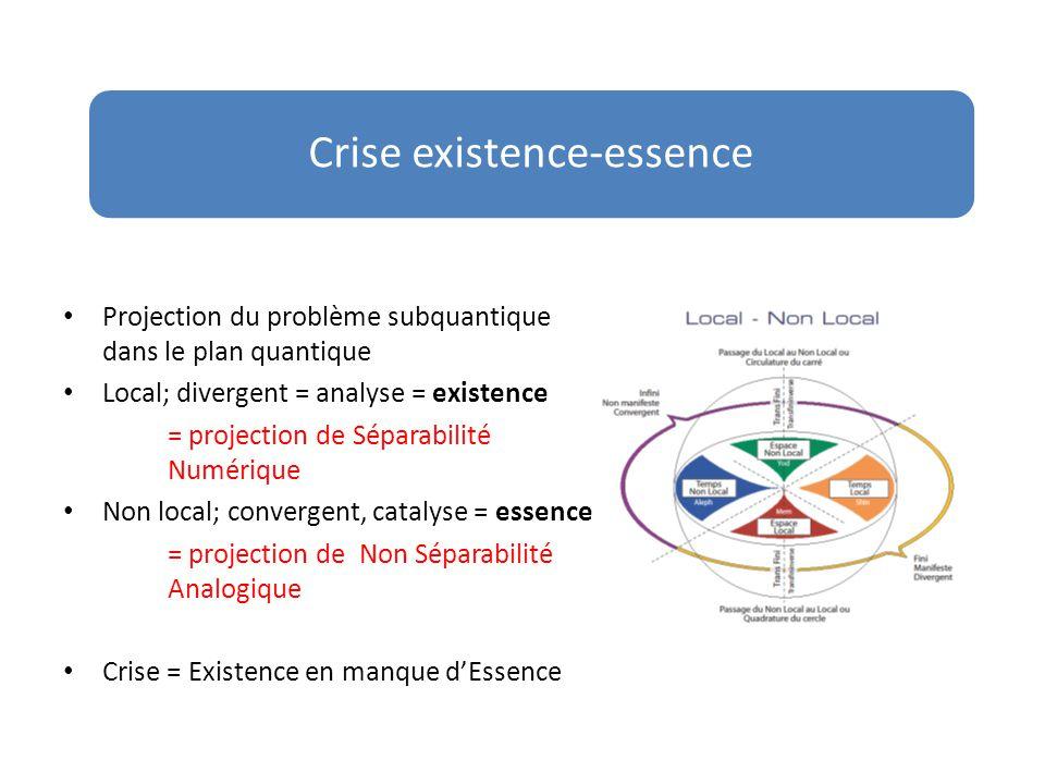 Complémentarités physiologiques Espace local + espace Non local = P∑ = É.
