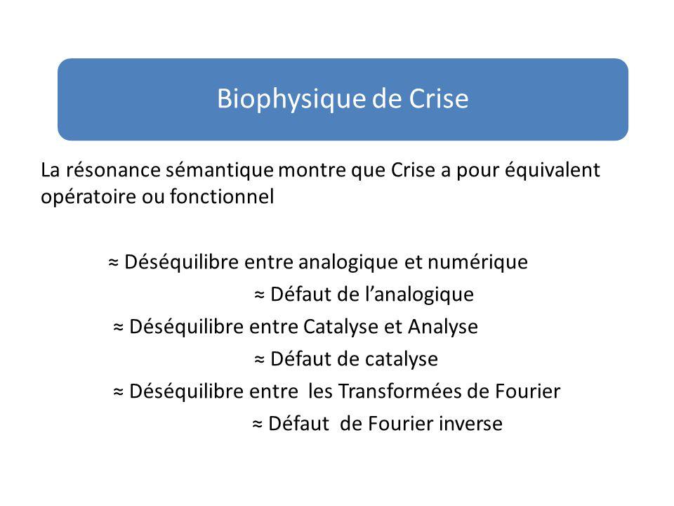 Crise est un problème de l'axe vertical de la SAS = problème subquantique Défaut de Analogique (≠ Excès de Numérique ) Défaut de Catalyse (≠ Excès de Analyse) Défaut Non Local (≠Excès de Local ) Défaut de Christ (≠ Excès de Antéchrist) Biophysique de Crise