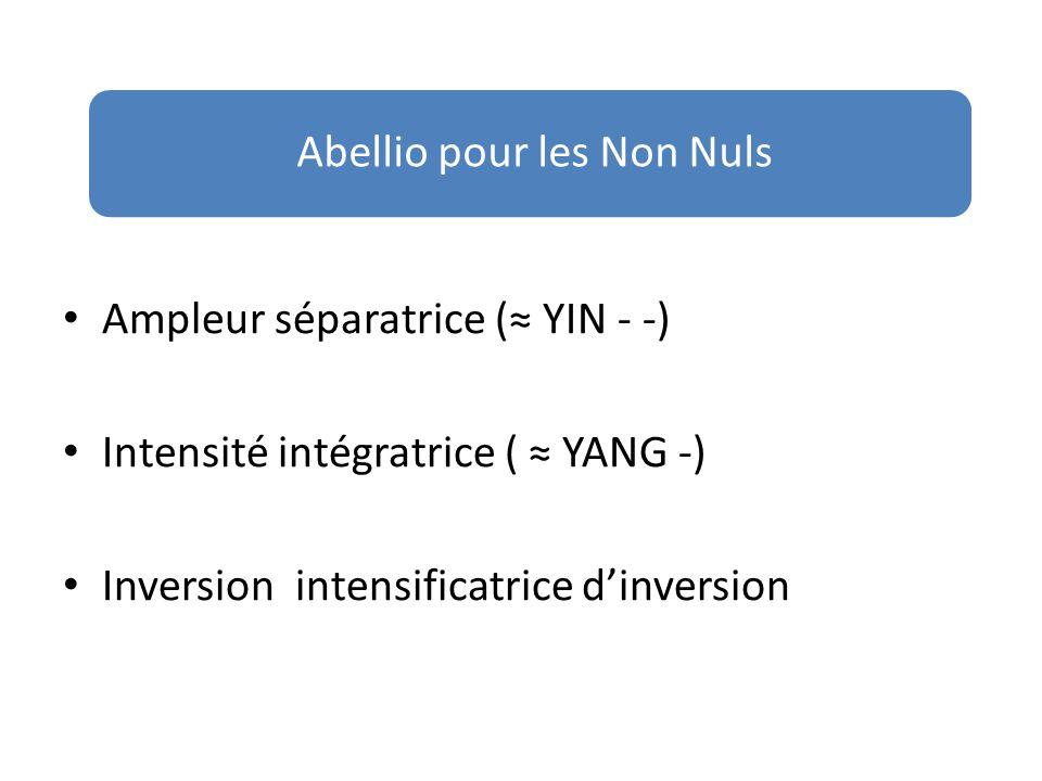 Inversion  ≈ torsion  (≠ rotation  ) Inversions 1 Inversion  ≈ antagonisme ≈ tension ( COMPLEXITÉ) 2 Inversion 2  ≈ complémentarité ( CONNECTIVITÉ) 3 Inversion  / 2 ≈ distorsion 4 Inversion  / 4 ≈ confusion Abellio pour les Non Nuls