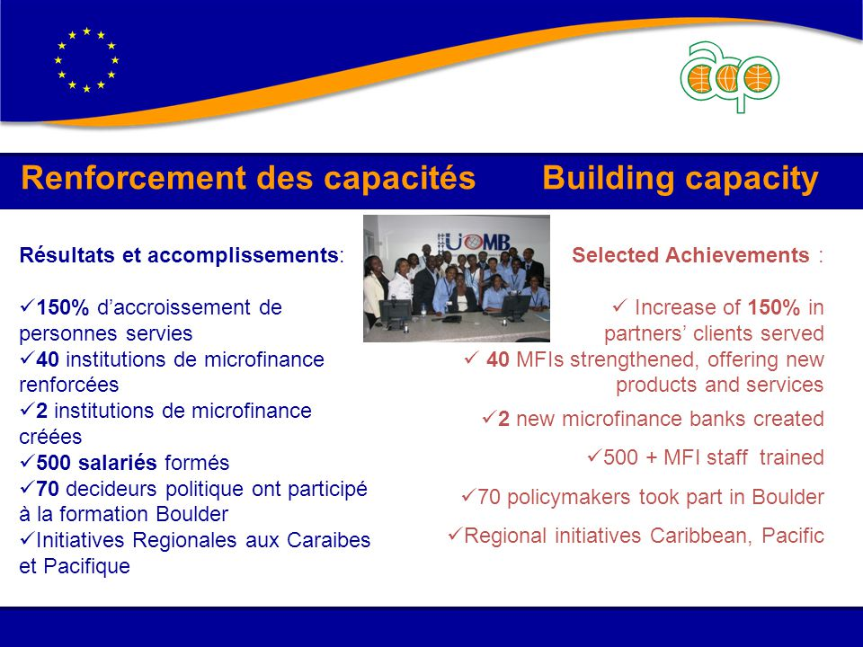 Renforcement des capacités Building capacity Selected Achievements : Increase of 150% in partners' clients served 40 MFIs strengthened, offering new products and services 2 new microfinance banks created 500 + MFI staff trained 70 policymakers took part in Boulder Regional initiatives Caribbean, Pacific Résultats et accomplissements: 150% d'accroissement de personnes servies 40 institutions de microfinance renforcées 2 institutions de microfinance créées 500 salariés formés 70 decideurs politique ont participé à la formation Boulder Initiatives Regionales aux Caraibes et Pacifique