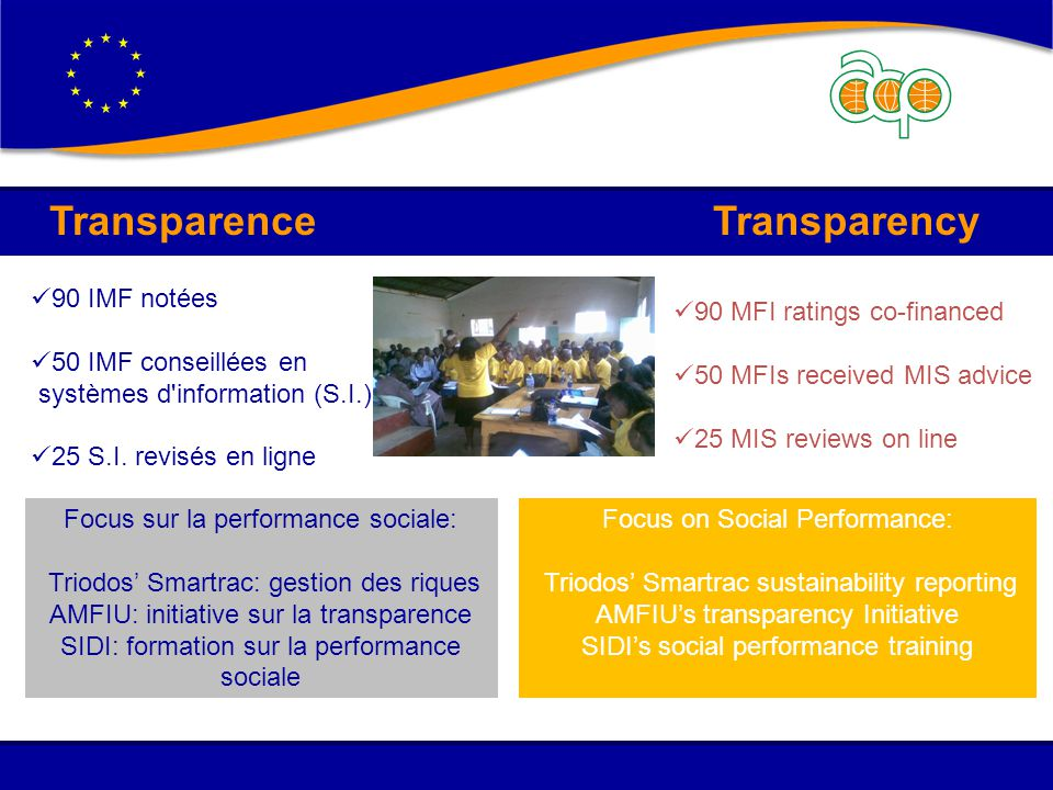Transparence Transparency 90 MFI ratings co-financed 50 MFIs received MIS advice 25 MIS reviews on line Focus on Social Performance: Triodos' Smartrac sustainability reporting AMFIU's transparency Initiative SIDI's social performance training 90 IMF notées 50 IMF conseillées en systèmes d information (S.I.) 25 S.I.