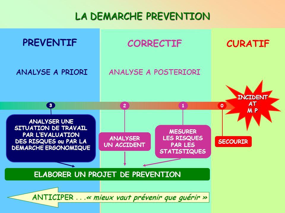 ES&ST Grenoble 1 PYRAMIDE DE BIRD 1 ACCIDENT GRAVE 10 ACCIDENTS BENINS 30 INCIDENTS AVEC DEGATS 600 INCIDENTS GENERANT UNE SITUATION A RISQUE SEUIL D'