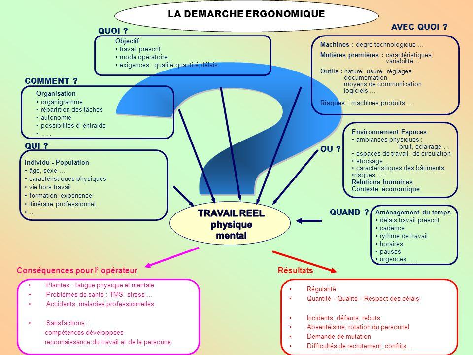 Prog ram me 8 F.Daniellou ( cours B4 C.N.A.M.): L'ergonomie étudie l'activité de travail afin de mieux contribuer à la conception de moyens de travail