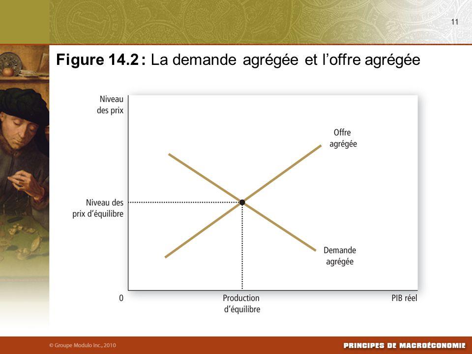 11 Figure 14.2 : La demande agrégée et l'offre agrégée