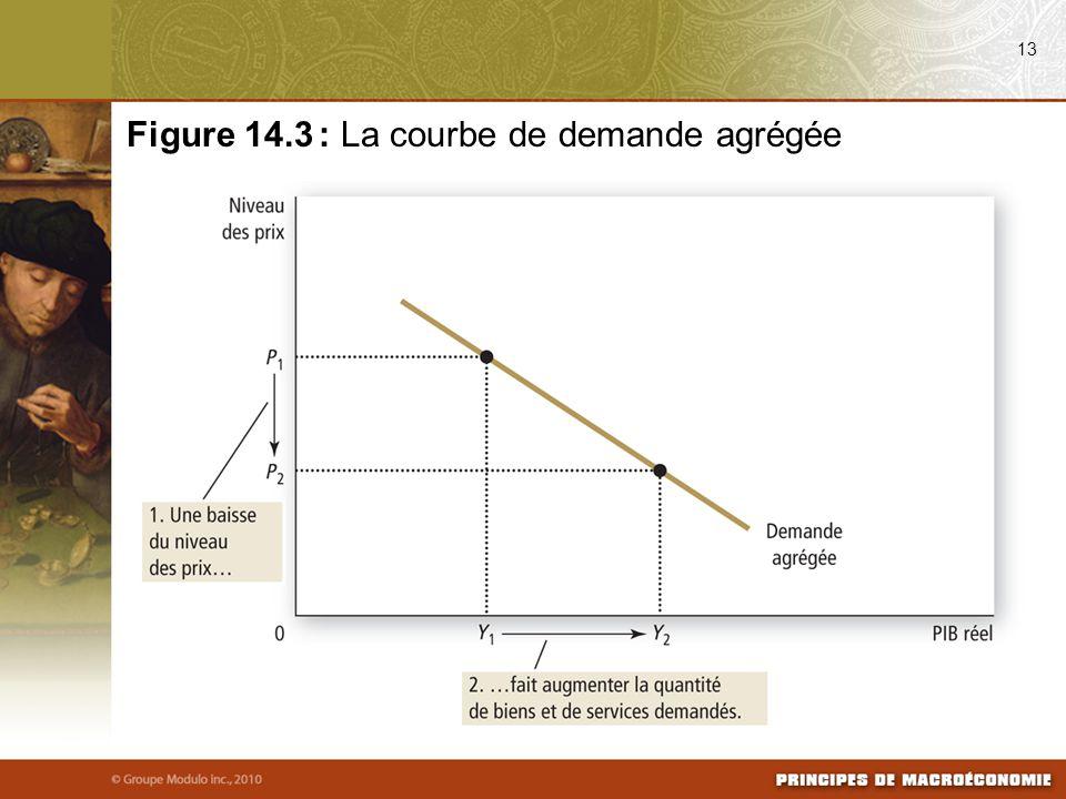 13 Figure 14.3 : La courbe de demande agrégée