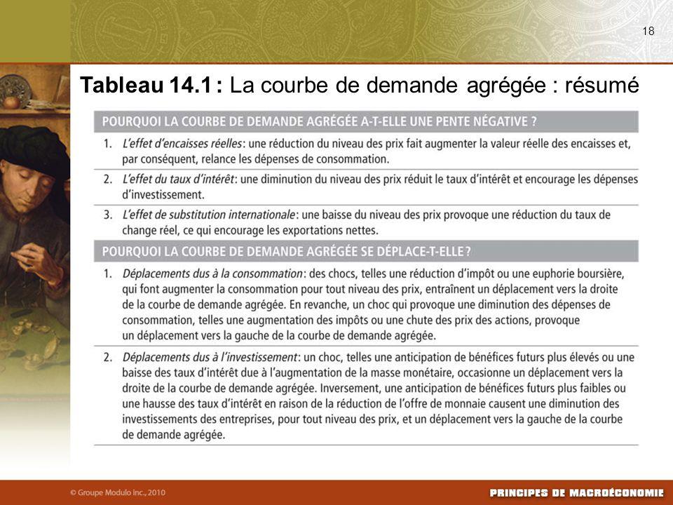 18 Tableau 14.1 : La courbe de demande agrégée : résumé