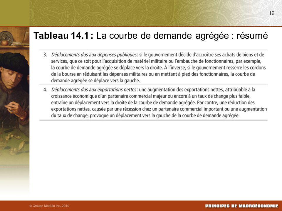 19 Tableau 14.1 : La courbe de demande agrégée : résumé