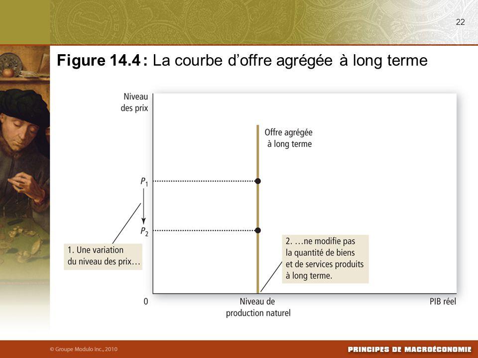 22 Figure 14.4 : La courbe d'offre agrégée à long terme