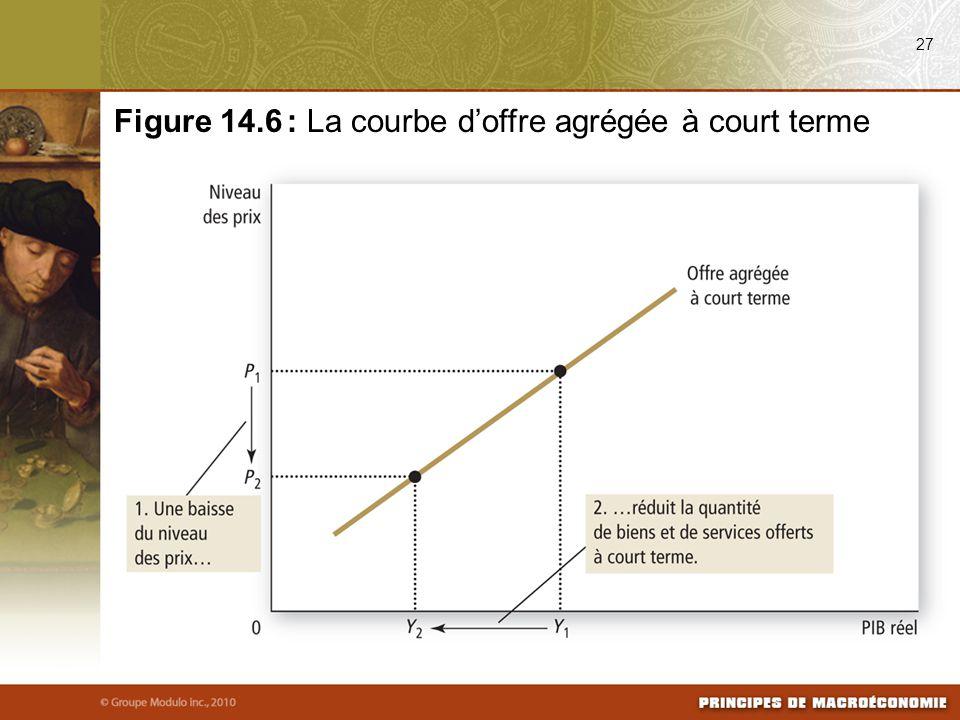 27 Figure 14.6 : La courbe d'offre agrégée à court terme