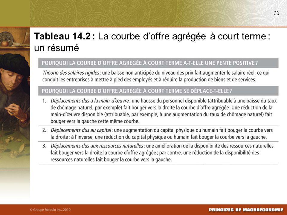 30 Tableau 14.2 : La courbe d'offre agrégée à court terme : un résumé