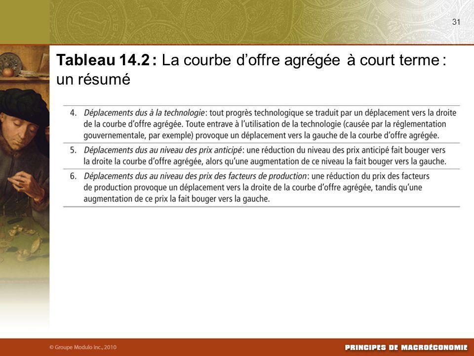 31 Tableau 14.2 : La courbe d'offre agrégée à court terme : un résumé