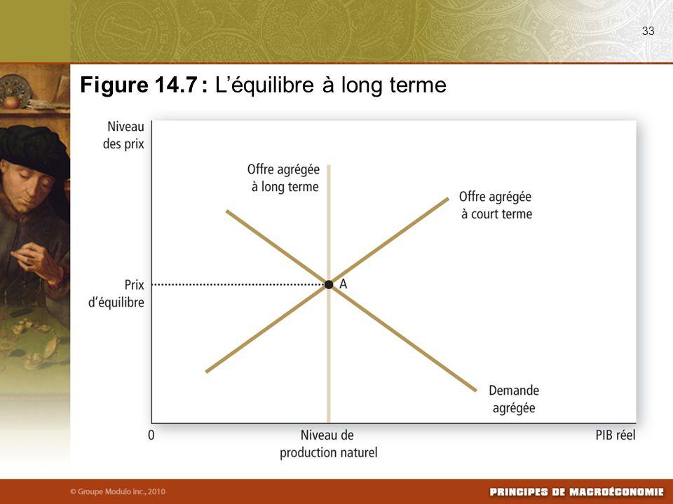 33 Figure 14.7 : L'équilibre à long terme