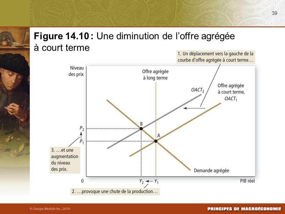 39 Figure 14.10 : Une diminution de l'offre agrégée à court terme
