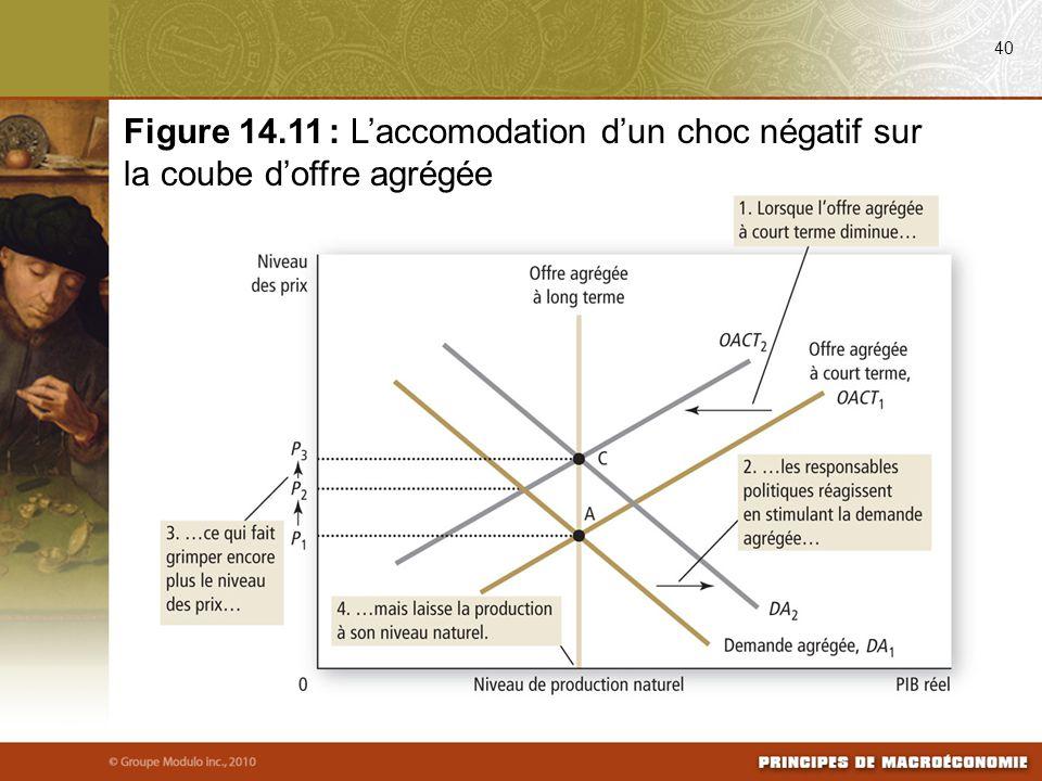 40 Figure 14.11 : L'accomodation d'un choc négatif sur la coube d'offre agrégée