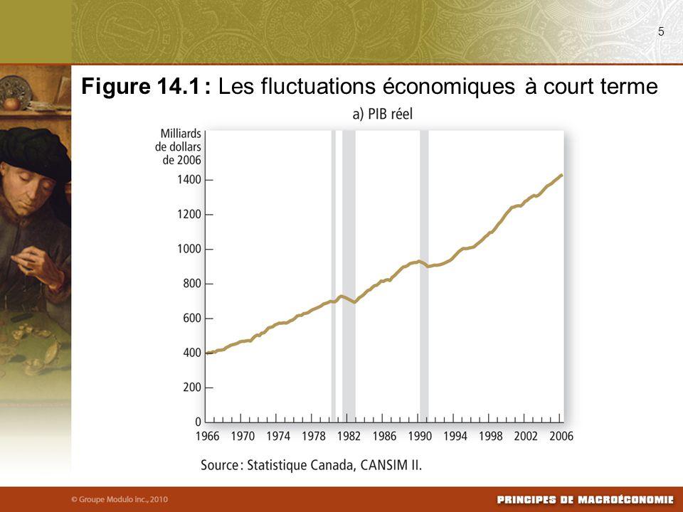 5 Figure 14.1 : Les fluctuations économiques à court terme