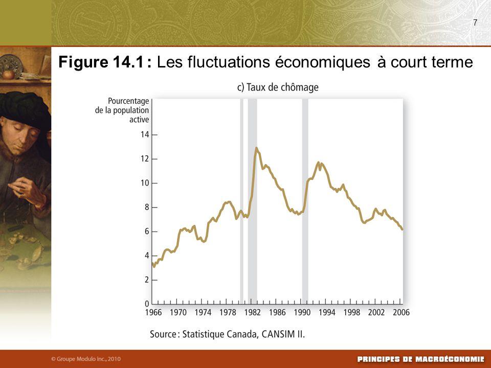 La réalité des fluctuations à court terme La plupart des économistes pensent que la théorie classique décrit bien l'économie à long terme, mais pas à court terme.