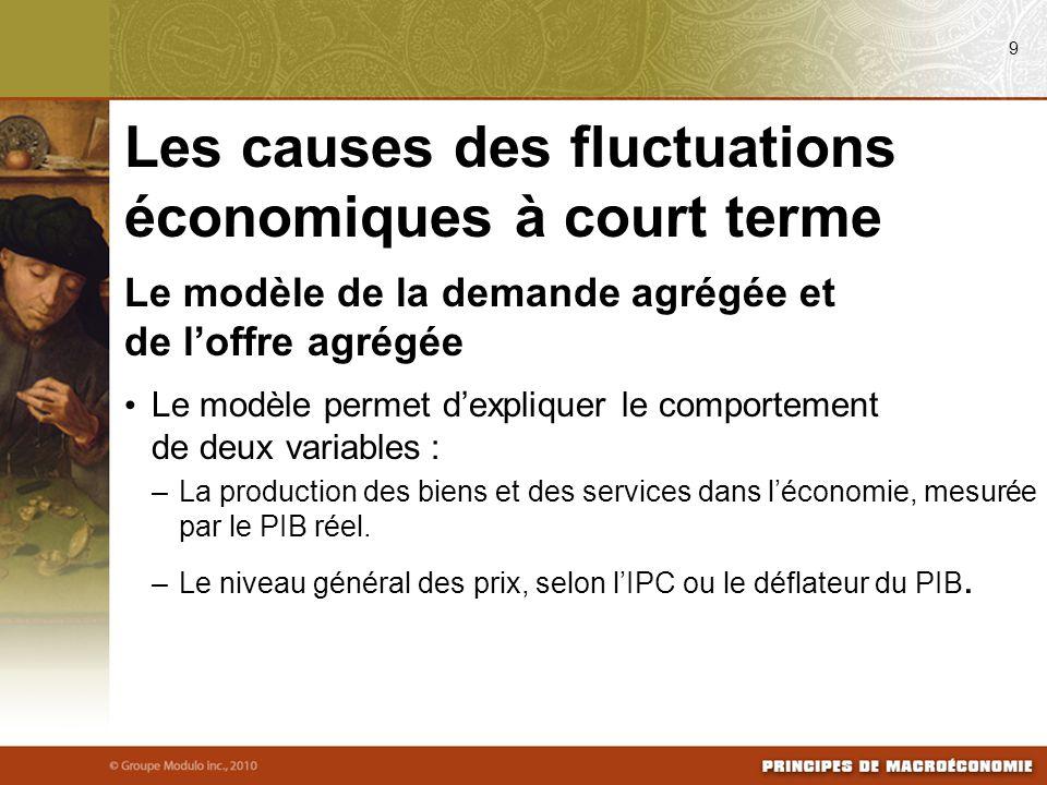 Modèle de l'offre et de la demande agrégées : modèle utilisé par la majorité des économistes pour expliquer les fluctuations à court terme de l'économie autour de sa tendance à long terme.