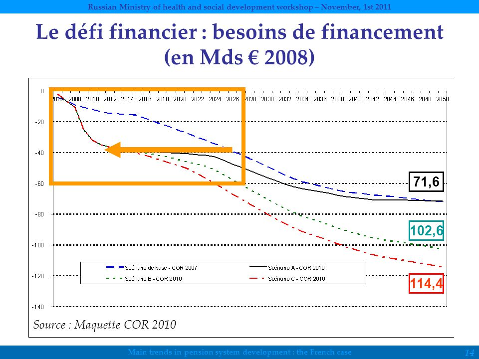 Main trends in pension system development : the French case Russian Ministry of health and social development workshop – November, 1st 2011 14 Le défi financier : besoins de financement (en Mds € 2008) Source : Maquette COR 2010 71,6 102,6 114,4