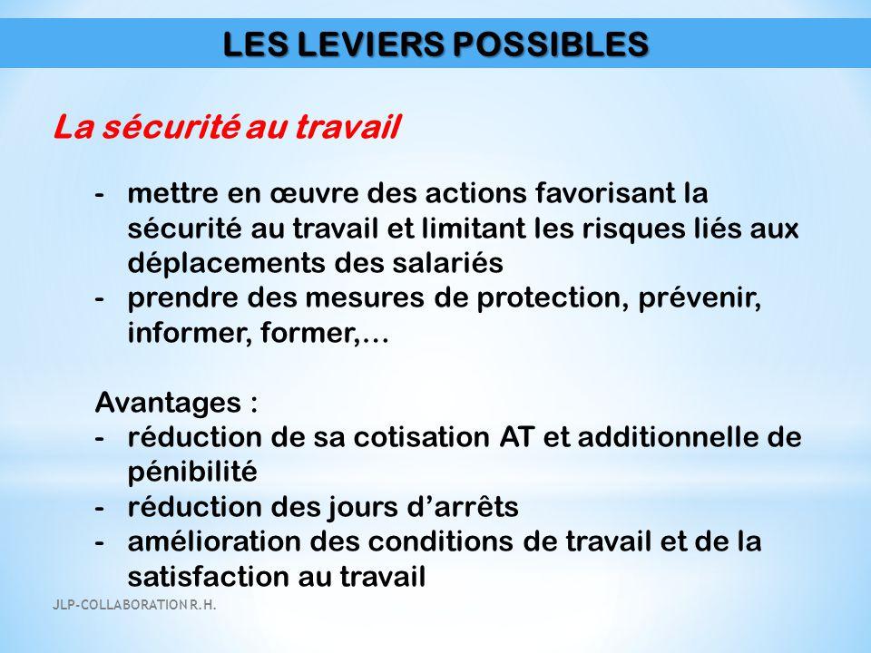LES LEVIERS POSSIBLES La sécurité au travail -mettre en œuvre des actions favorisant la sécurité au travail et limitant les risques liés aux déplaceme
