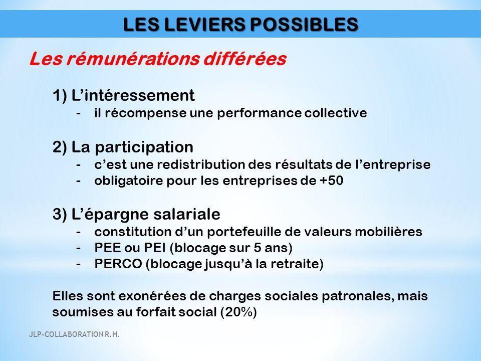 LES LEVIERS POSSIBLES Les rémunérations différées 1) L'intéressement -il récompense une performance collective 2) La participation -c'est une redistri