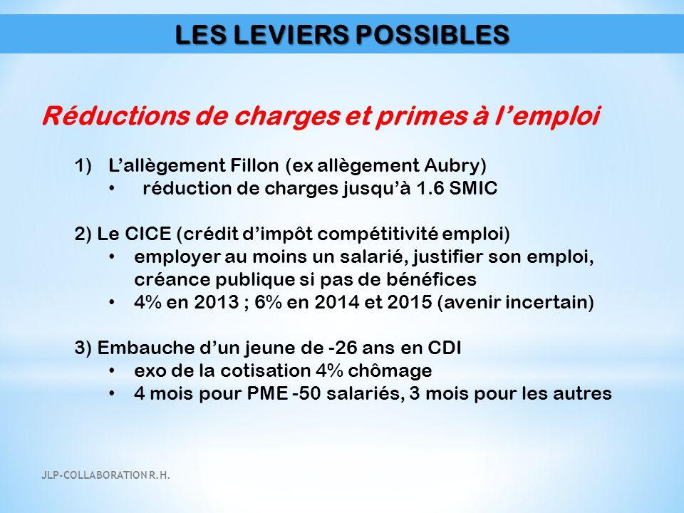 LES LEVIERS POSSIBLES Réductions de charges et primes à l'emploi 1)L'allègement Fillon (ex allègement Aubry) réduction de charges jusqu'à 1.6 SMIC 2)
