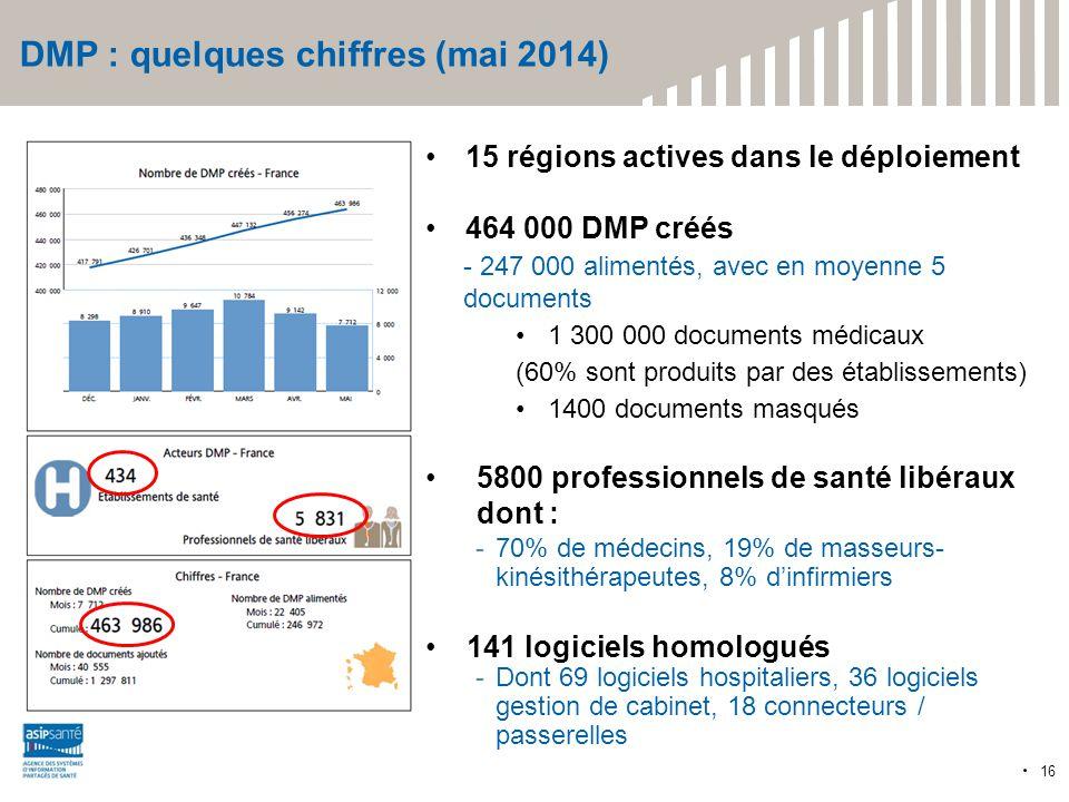 DMP : quelques chiffres (mai 2014) 15 régions actives dans le déploiement 464 000 DMP créés - 247 000 alimentés, avec en moyenne 5 documents 1 300 000