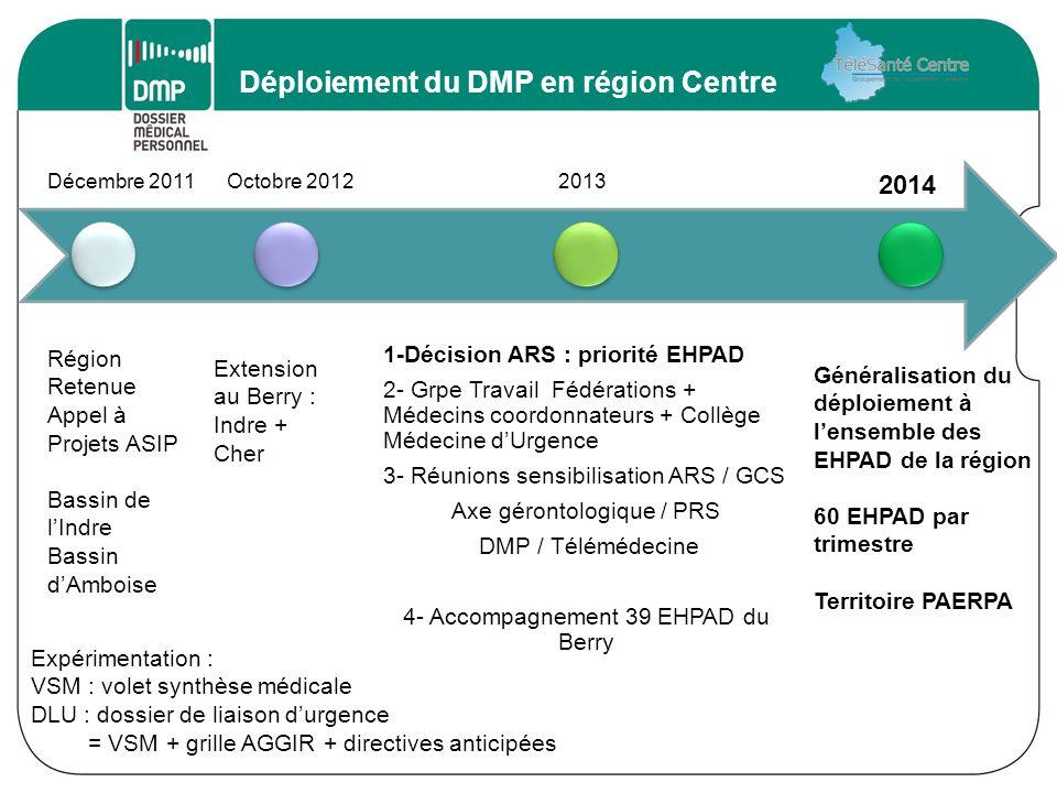 Déploiement du DMP en région Centre Décembre 2011Octobre 20122013 2014 1-Décision ARS : priorité EHPAD 2- Grpe Travail Fédérations + Médecins coordonn