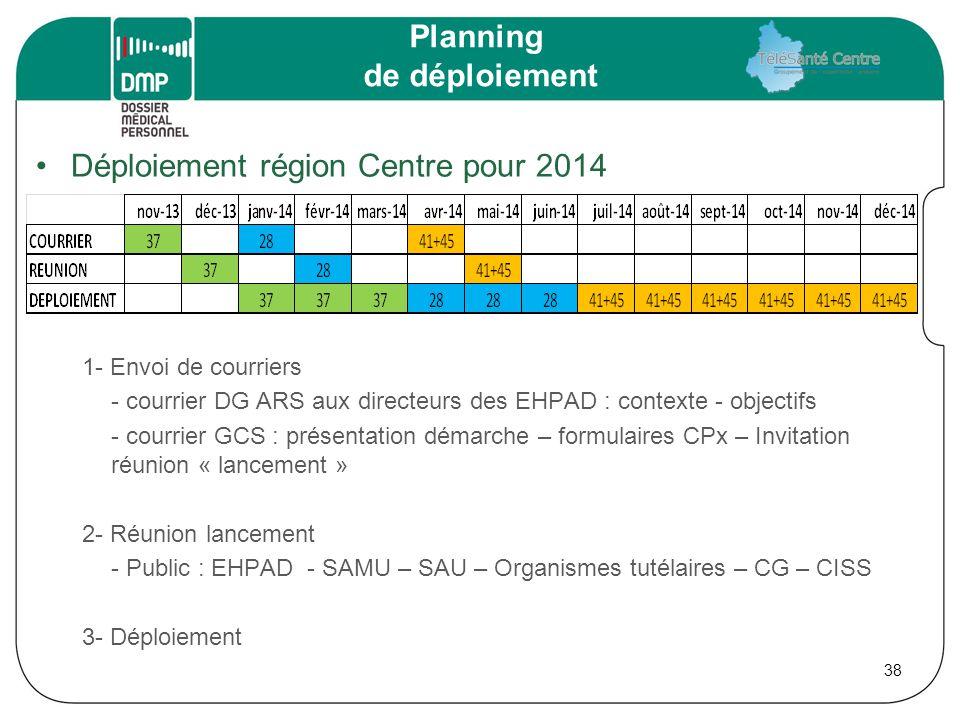 Planning de déploiement Déploiement région Centre pour 2014 1- Envoi de courriers - courrier DG ARS aux directeurs des EHPAD : contexte - objectifs -