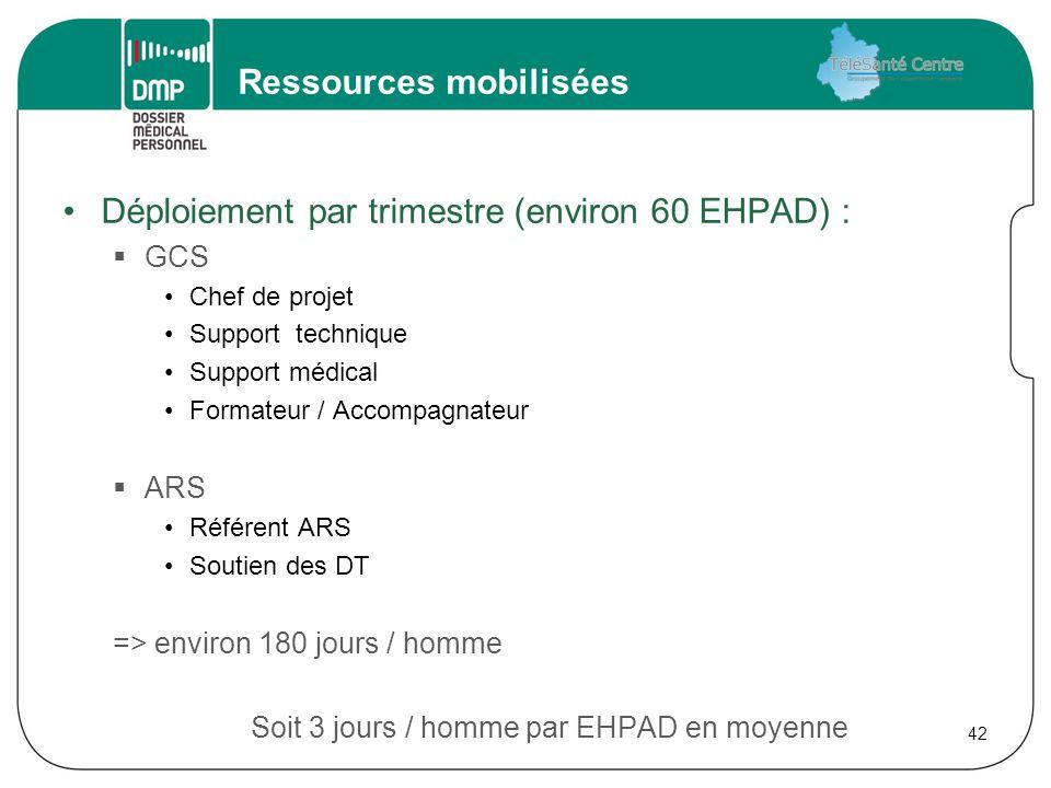 Ressources mobilisées Déploiement par trimestre (environ 60 EHPAD) :  GCS Chef de projet Support technique Support médical Formateur / Accompagnateur