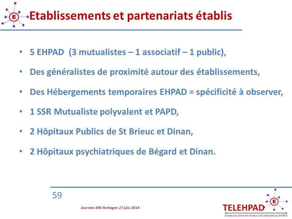 59 Etablissements et partenariats établis 5 EHPAD (3 mutualistes – 1 associatif – 1 public), Des généralistes de proximité autour des établissements,