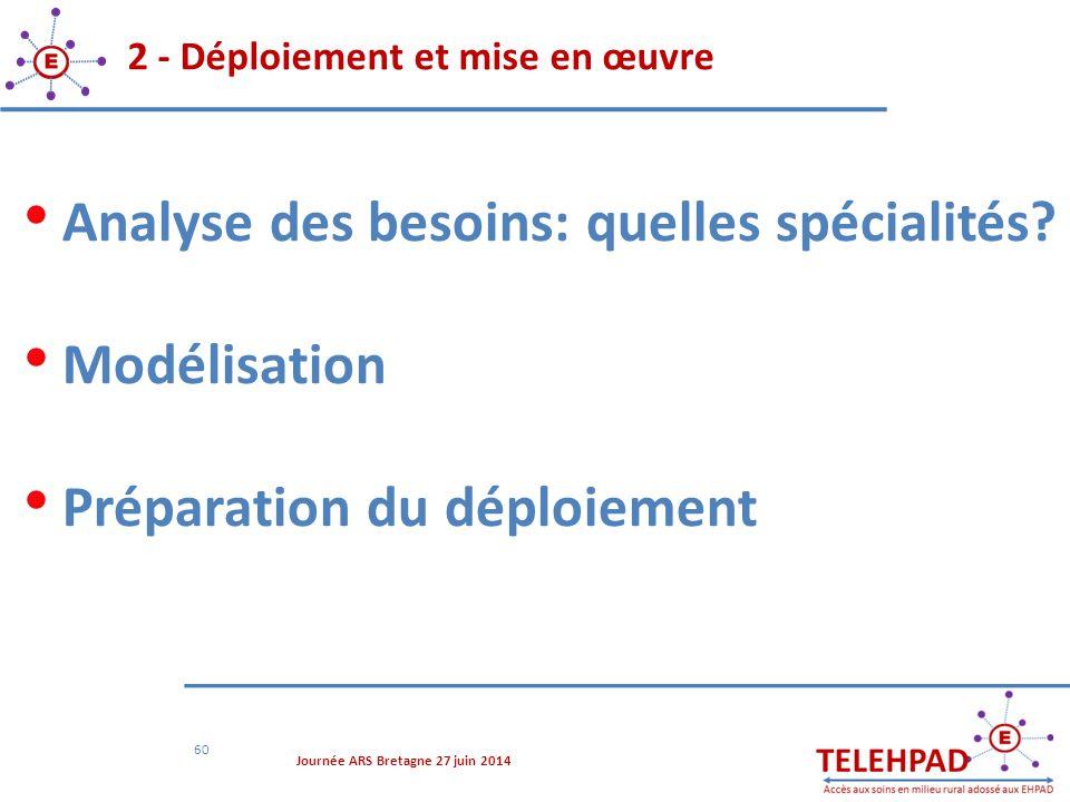 2 - Déploiement et mise en œuvre 60 Analyse des besoins: quelles spécialités? Modélisation Préparation du déploiement Journée ARS Bretagne 27 juin 201