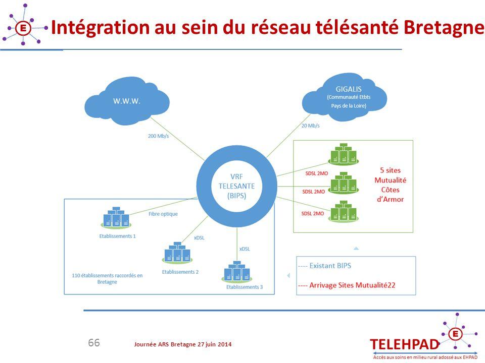 66 Intégration au sein du réseau télésanté Bretagne Journée ARS Bretagne 27 juin 2014