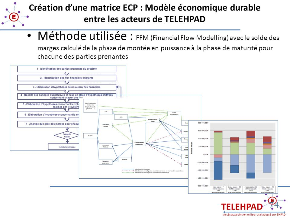 Création d'une matrice ECP : Modèle économique durable entre les acteurs de TELEHPAD Méthode utilisée : FFM (Financial Flow Modelling) avec le solde d