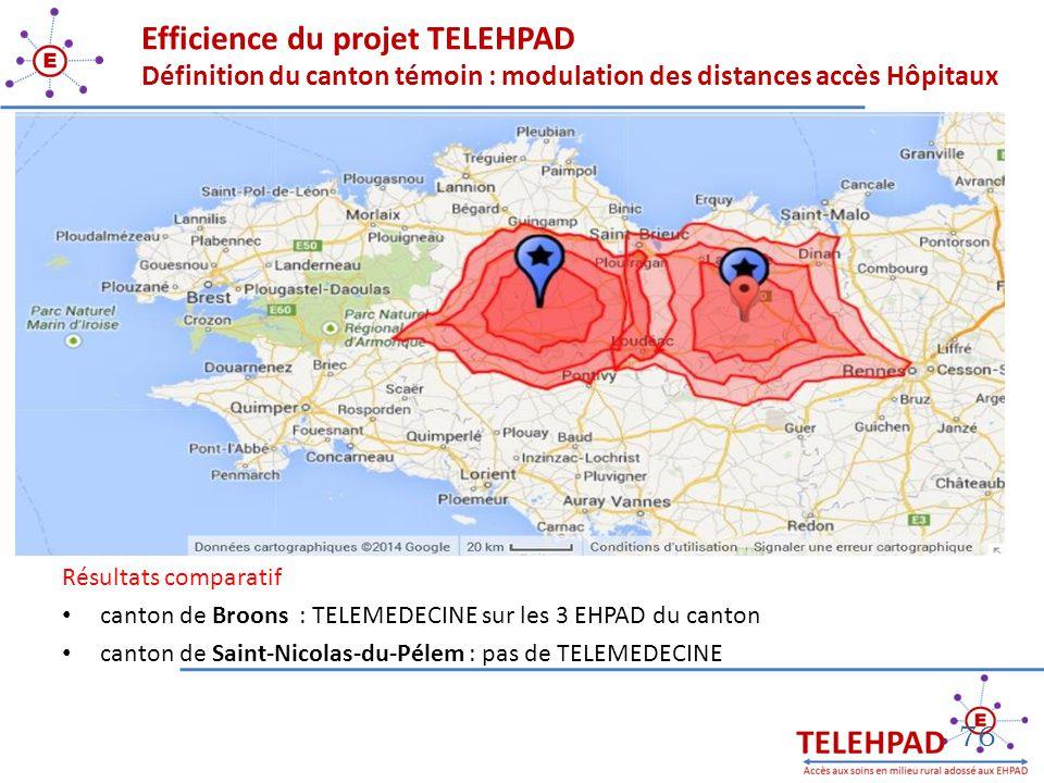 Résultats comparatif canton de Broons : TELEMEDECINE sur les 3 EHPAD du canton canton de Saint-Nicolas-du-Pélem : pas de TELEMEDECINE 76 Efficience du