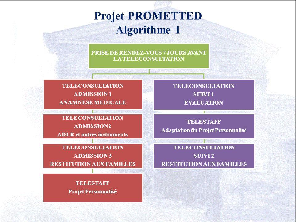Projet PROMETTED Algorithme 1 PRISE DE RENDEZ-VOUS 7 JOURS AVANT LA TELECONSULTATION TELECONSULTATION ADMISSION 1 ANAMNESE MEDICALE TELECONSULTATION A