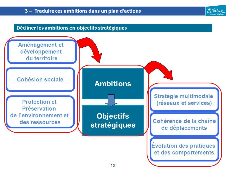 13 3 – Traduire ces ambitions dans un plan d'actions Décliner les ambitions en objectifs stratégiques Cohésion sociale Stratégie multimodale (réseaux