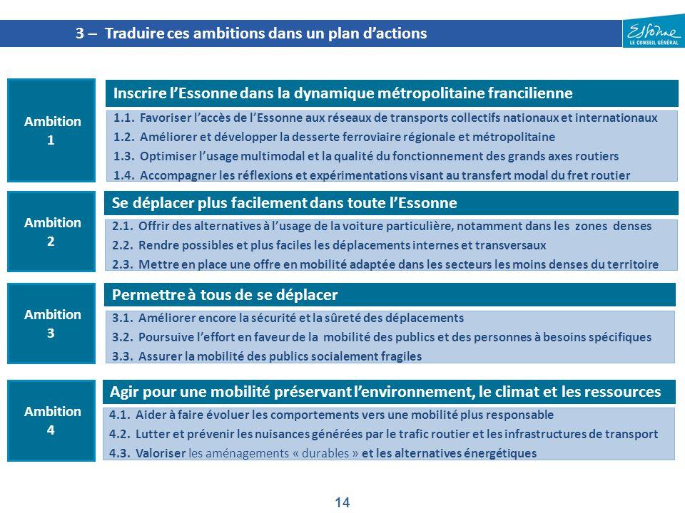 14 3 – Traduire ces ambitions dans un plan d'actions Inscrire l'Essonne dans la dynamique métropolitaine francilienne Ambition 1 1.1. Favoriser l'accè