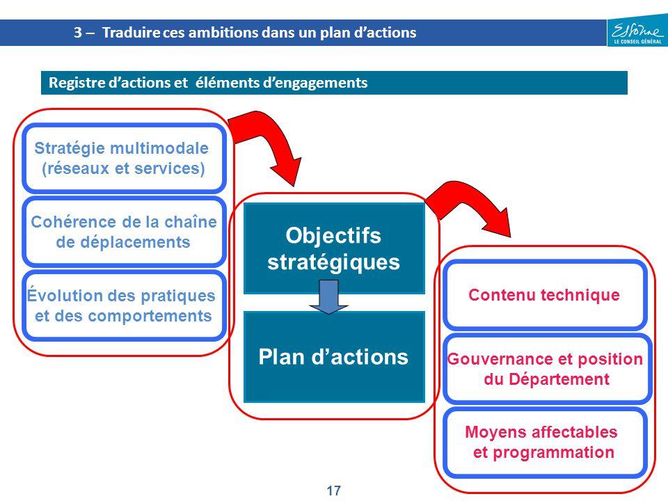 17 3 – Traduire ces ambitions dans un plan d'actions Registre d'actions et éléments d'engagements Contenu technique Gouvernance et position du Départe