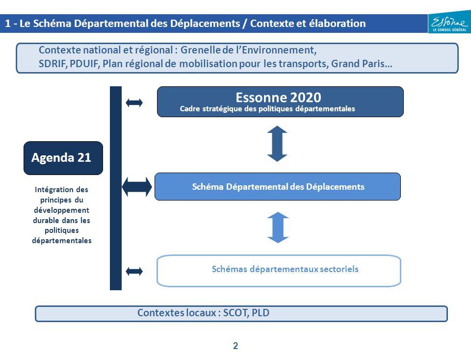 2 1 - Le Schéma Départemental des Déplacements / Contexte et élaboration Essonne 2020 Agenda 21 Schéma Départemental des Déplacements Cadre stratégiqu